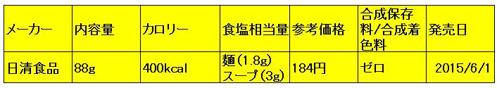 太麺堂々 野菜タンメン成分表