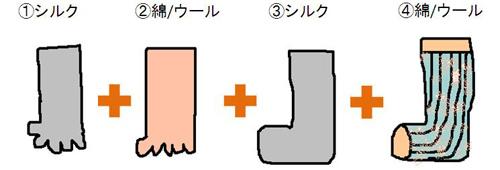 寒い季節の対策!あったか冷え取り情報!:靴下重ね履き